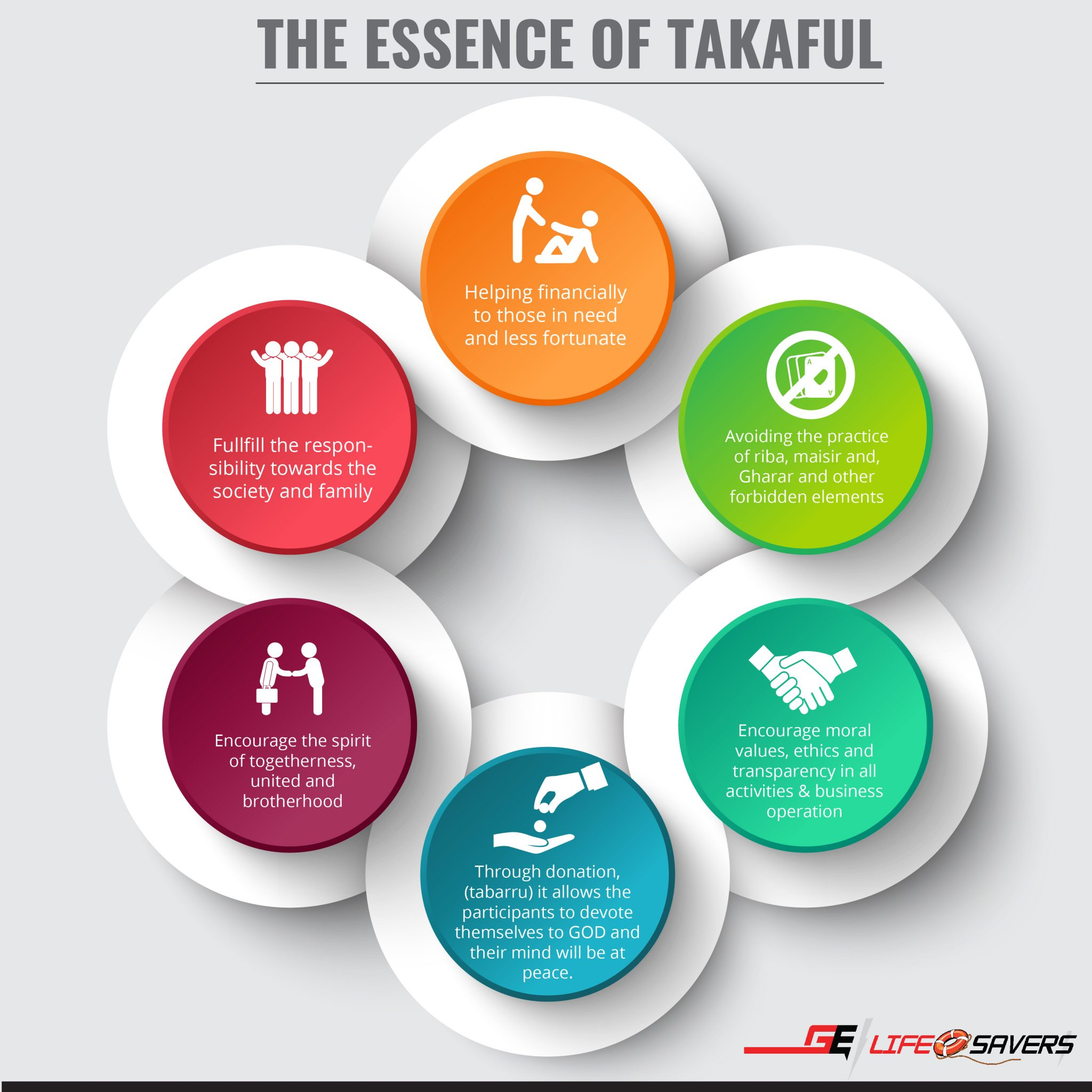 The essence of Takaful