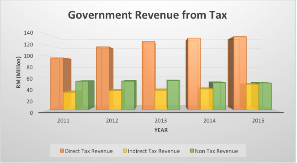 overview-gov-rev-from-tax