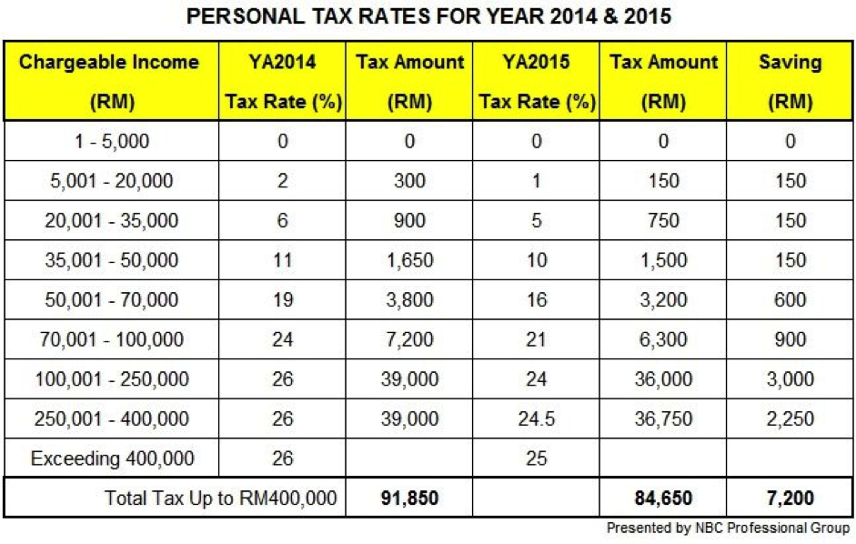 overview-personal-tax-rates
